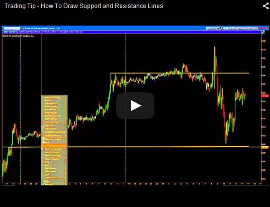 Trading Tip Support And Resistance